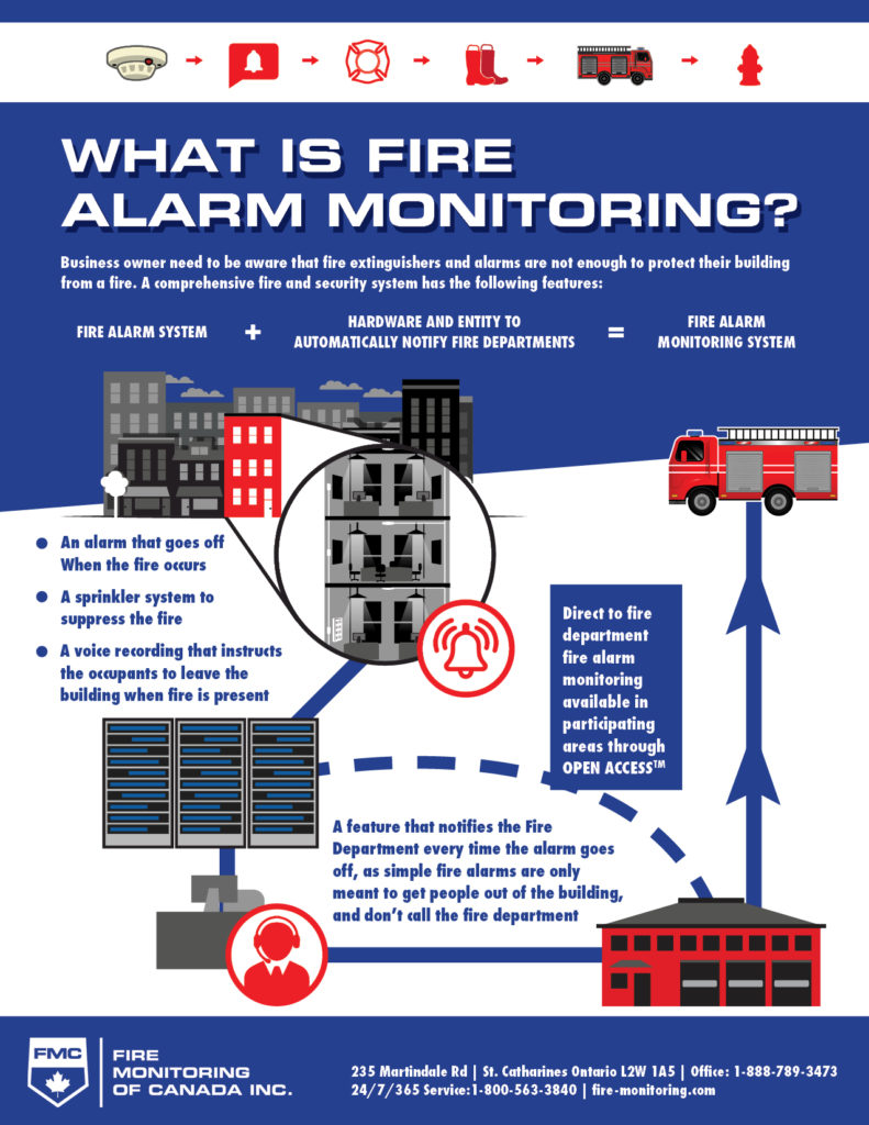 what is fire alarm monitoring infographic